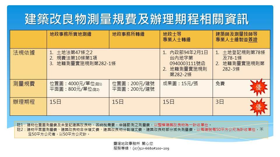 建物測量規費及辦理期程相關資訊